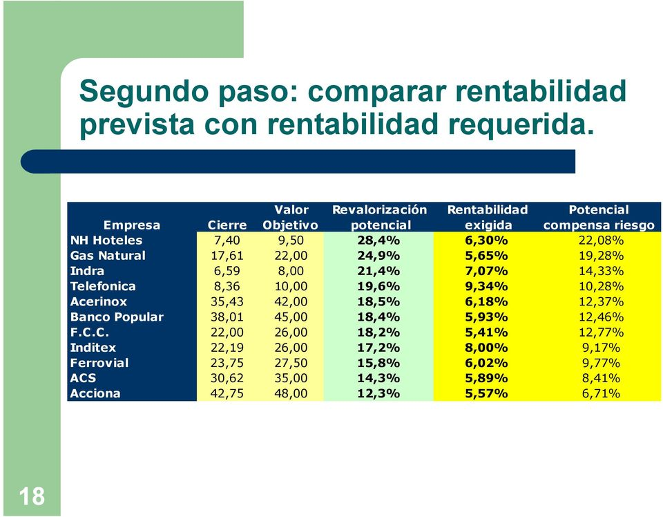 Natural 17,61 22,00 24,9% 5,65% 19,28% Indra 6,59 8,00 21,4% 7,07% 14,33% Telefonica 8,36 10,00 19,6% 9,34% 10,28% Acerinox 35,43 42,00 18,5% 6,18%