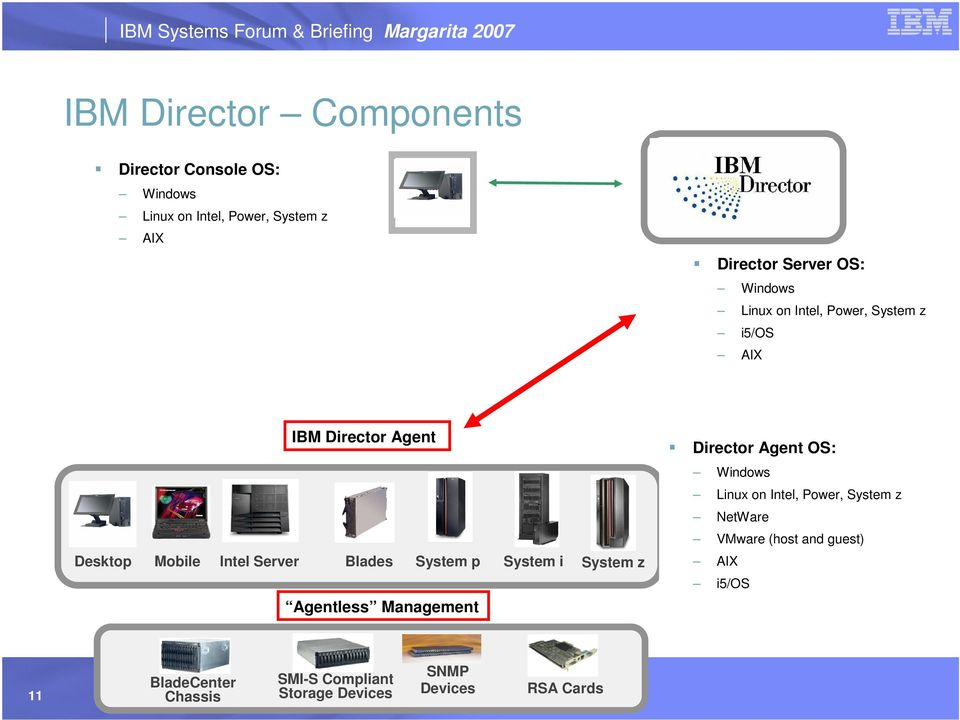 Intel, Power, System z NetWare VMware (host and guest) Desktop Mobile Intel Server Blades System p Agentless