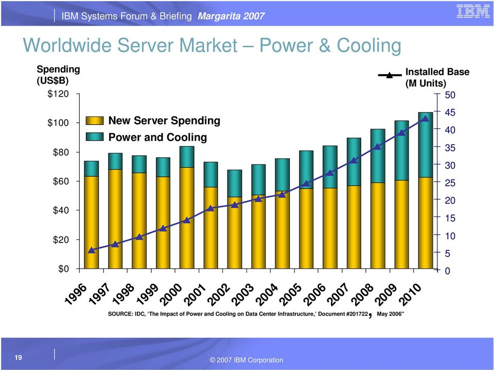 2001 2002 2003 2004 2005 2006 2007 2008 2009 2010 SOURCE: IDC, The Impact of Power and Cooling on