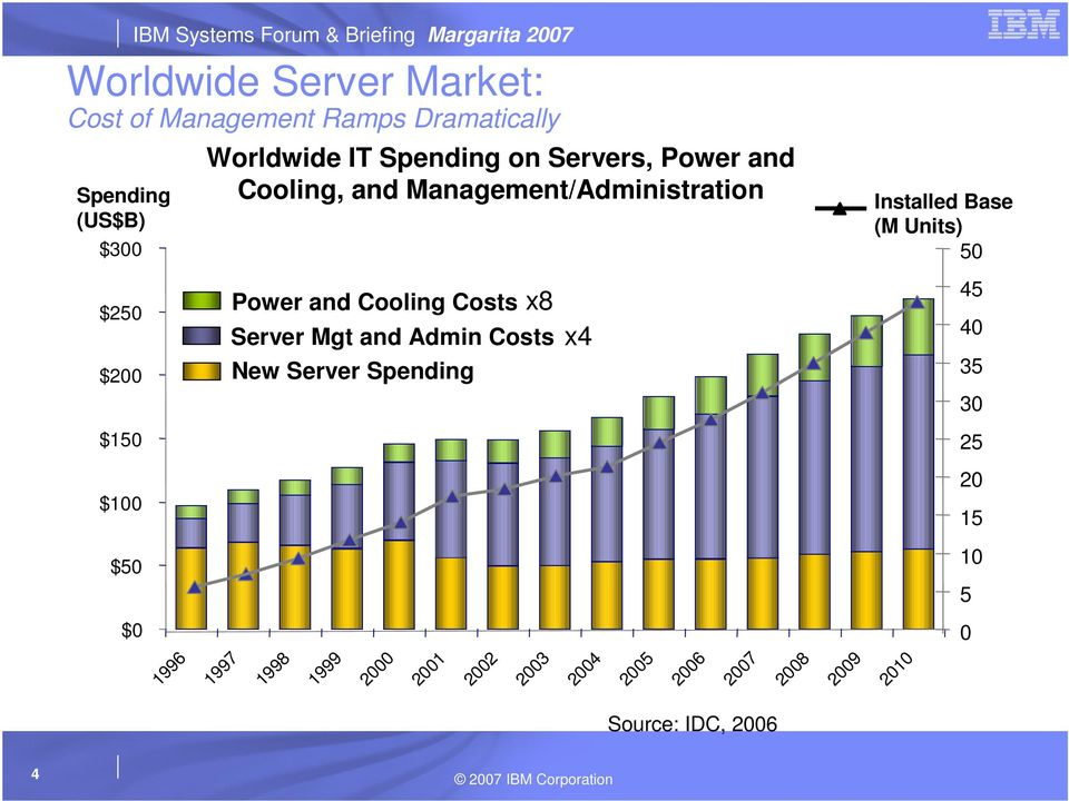 and Cooling Costs x8 Server Mgt and Admin Costs x4 New Server Spending 1998 1999 2000 2001 2002 2003 2004