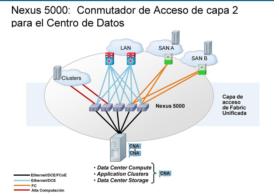 Ethernet/DCE/FCoE Ethernet/DCE FC Application Alta Computación Clusters Data Center