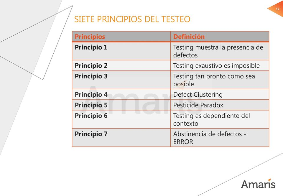 defectos Testing exaustivo es imposible Testing tan pronto como sea posible Defect