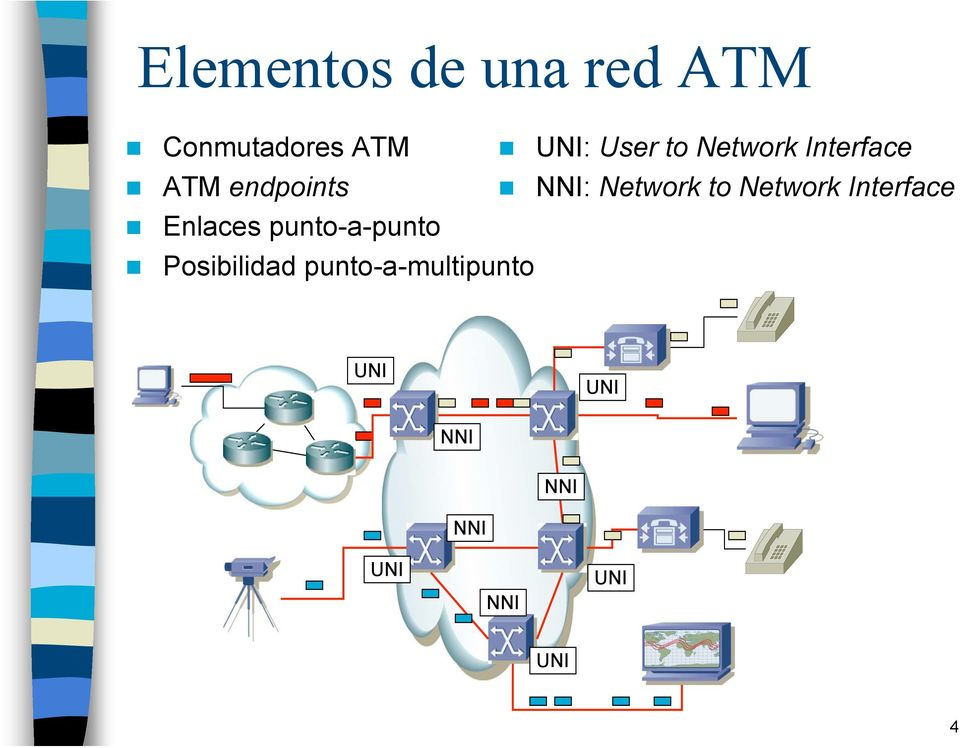 punto-a-multipunto UNI: User to Network Interface