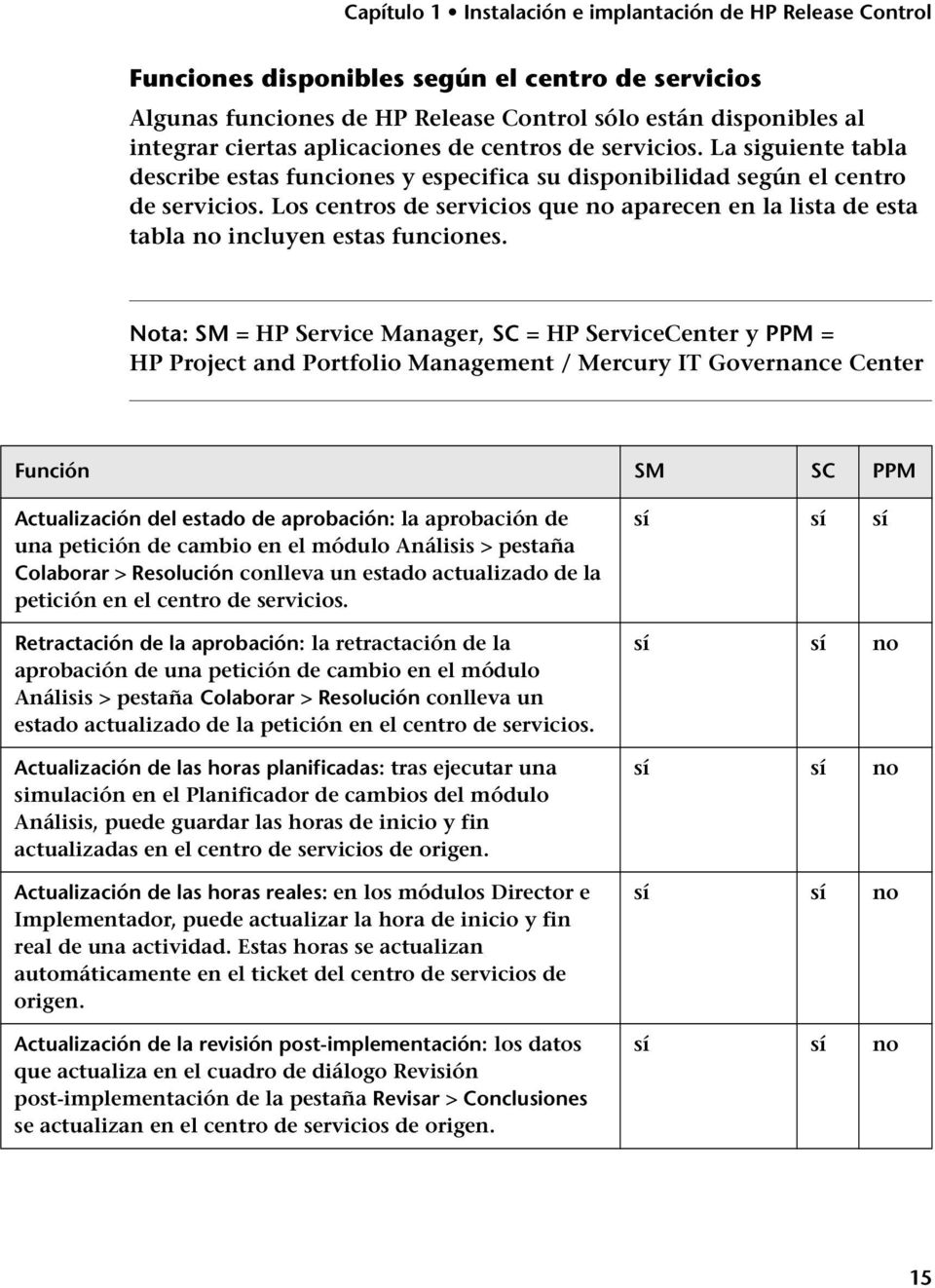 Nota: SM = HP Service Manager, SC = HP ServiceCenter y PPM = HP Project and Portfolio Management / Mercury IT Governance Center Función SM SC PPM Actualización del estado de aprobación: la aprobación