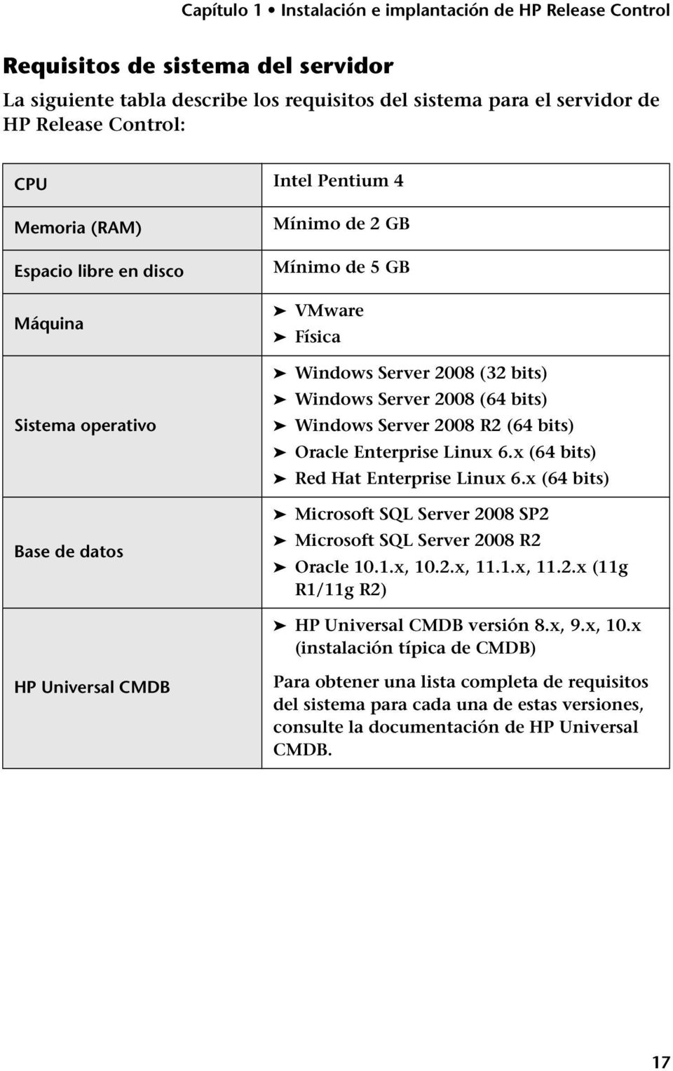 x (64 bits) Red Hat Enterprise Linux 6.x (64 bits) Microsoft SQL Server 2008 SP2 Microsoft SQL Server 2008 R2 Oracle 10.1.x, 10.2.x, 11.1.x, 11.2.x (11g R1/11g R2) HP Universal CMDB versión 8.