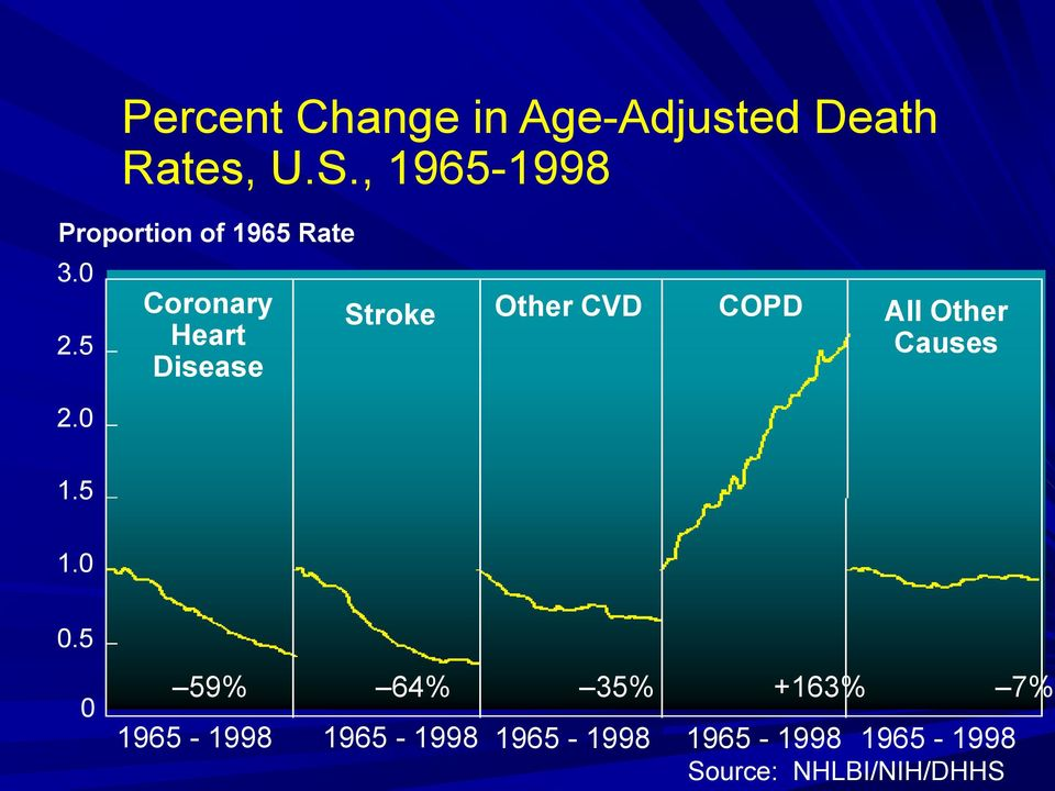 0 Coronary Heart Disease Stroke Other CVD COPD All Other Causes 1.