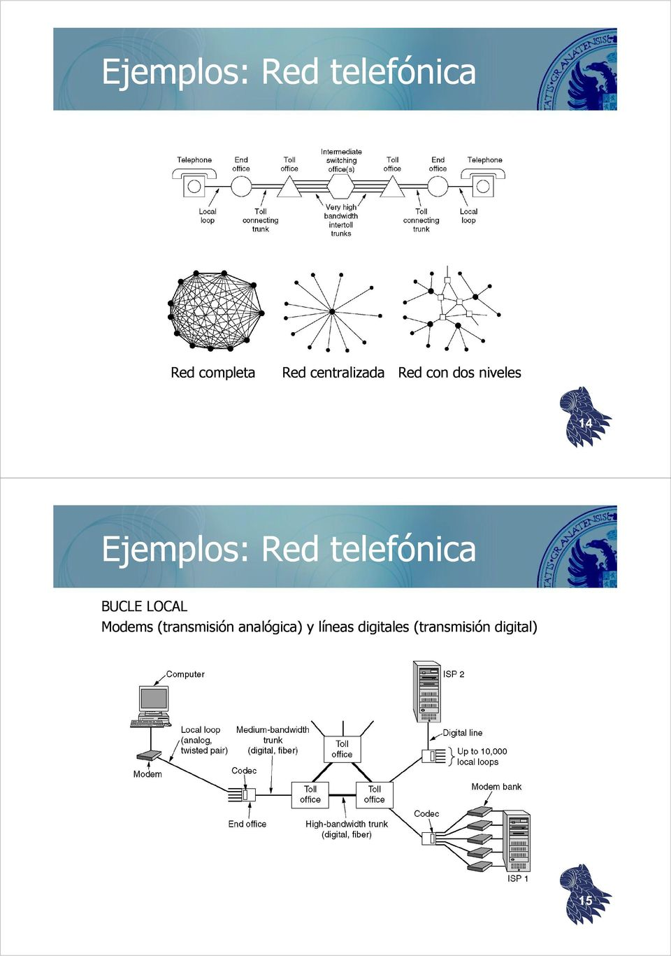 Red telefónica BUCLE LOCAL Modems (transmisión