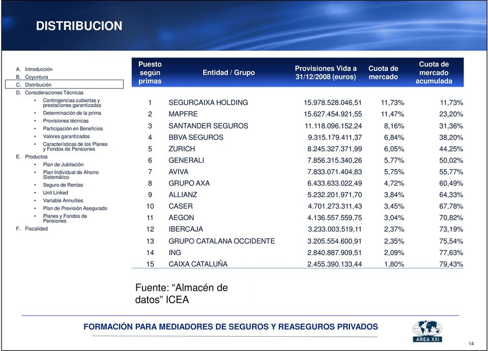 833.071.404,83 5,75% 55,77% 8 GRUPO AXA 6.433.633.022,49 4,72% 60,49% 9 ALLIANZ 5.232.201.971,70 3,84% 64,33% 10 CASER 4.701.273.311,43 3,45% 67,78% 11 AEGON 4.136.557.