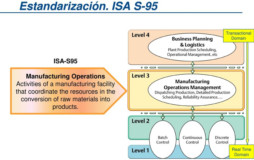 Activities of a manufacturing facility that coordinate the resources