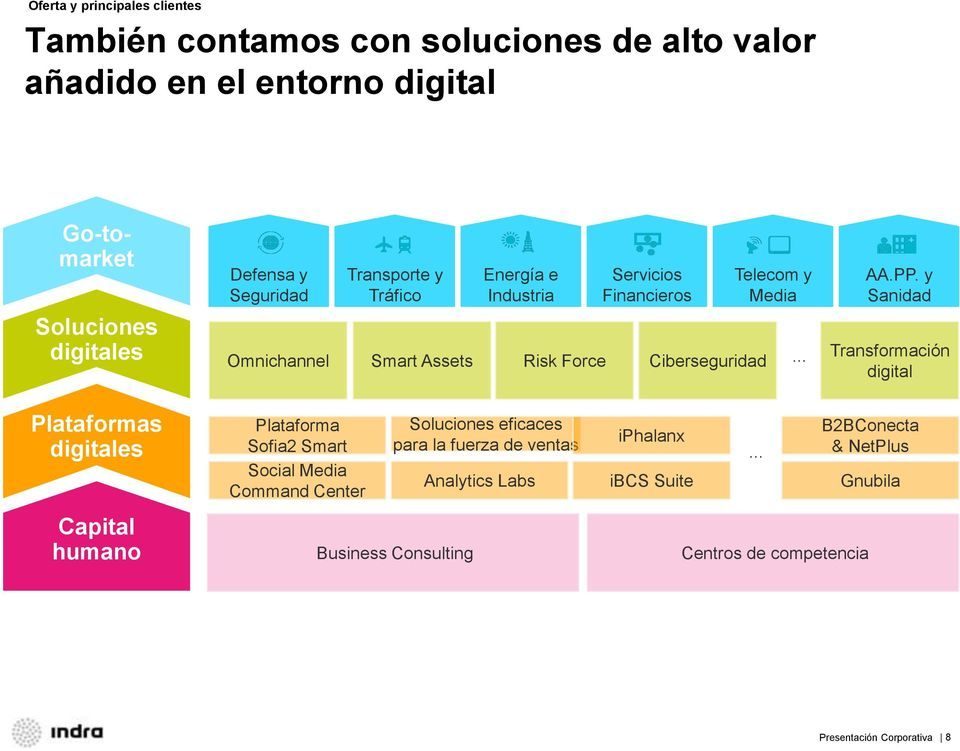 y Sanidad Transformación digital Plataformas digitales Capital humano Plataforma Sofia2 Smart Social Media Command Center Soluciones eficaces