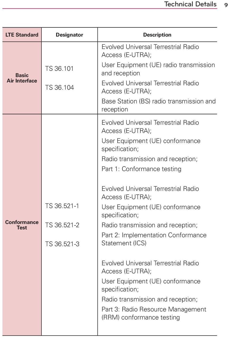 and reception Evolved Universal Terrestrial Radio Access (E-UTRA); User Equipment (UE) conformance specification; Radio transmission and reception; Part 1: Conformance testing Conformance Test TS 36.