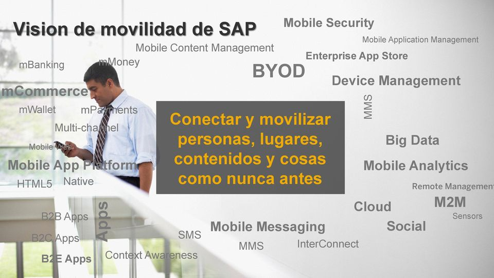 como nunca antes SMS Context Awareness BYOD Mobile Messaging MMS Mobile Security Enterprise App Store InterConnect Mobile