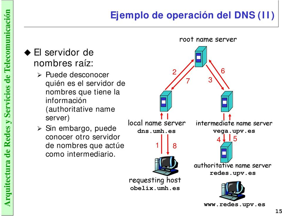 Ejemplo de operación del DNS (II) local name server dns.umh.