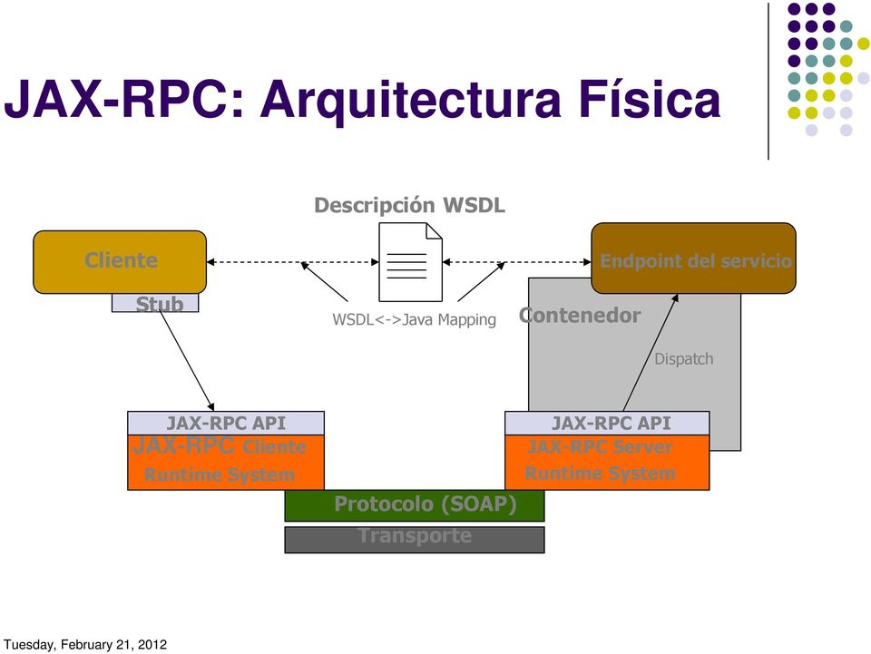Dispatch JAX-RPC API JAX-RPC Cliente Runtime System