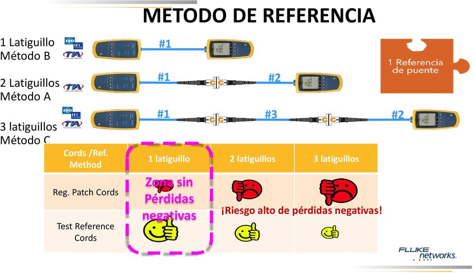 Patch Cords Test Reference Cords METODO DE REFERENCIA #1 #1 #1 #2