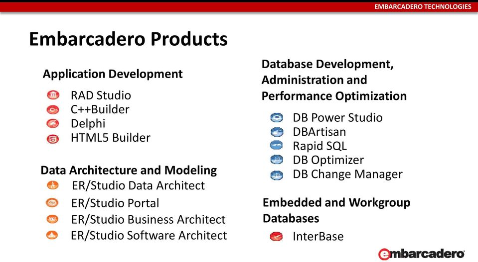 ER/Studio Software Architect Database Development, Administration and Performance Optimization DB