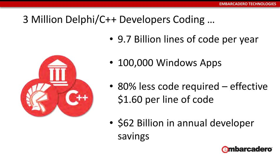 Windows Apps 80% less code required effective