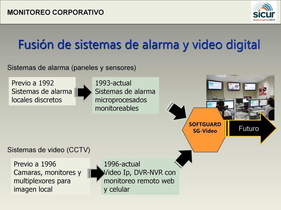 monitoreables SOFTGUARD SG-Video Futuro Sistemas de video (CCTV) Previo a 1996 Camaras,