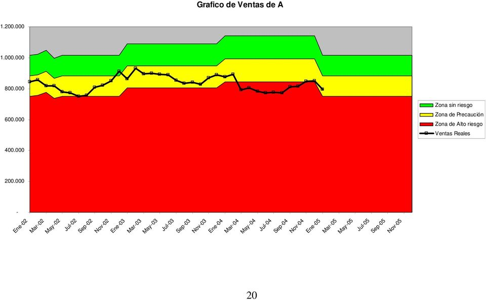 000 - Ene-03 Mar-03 May-03 Jul-03 Sep-03 Grafico de Ventas de A 20 Nov-03