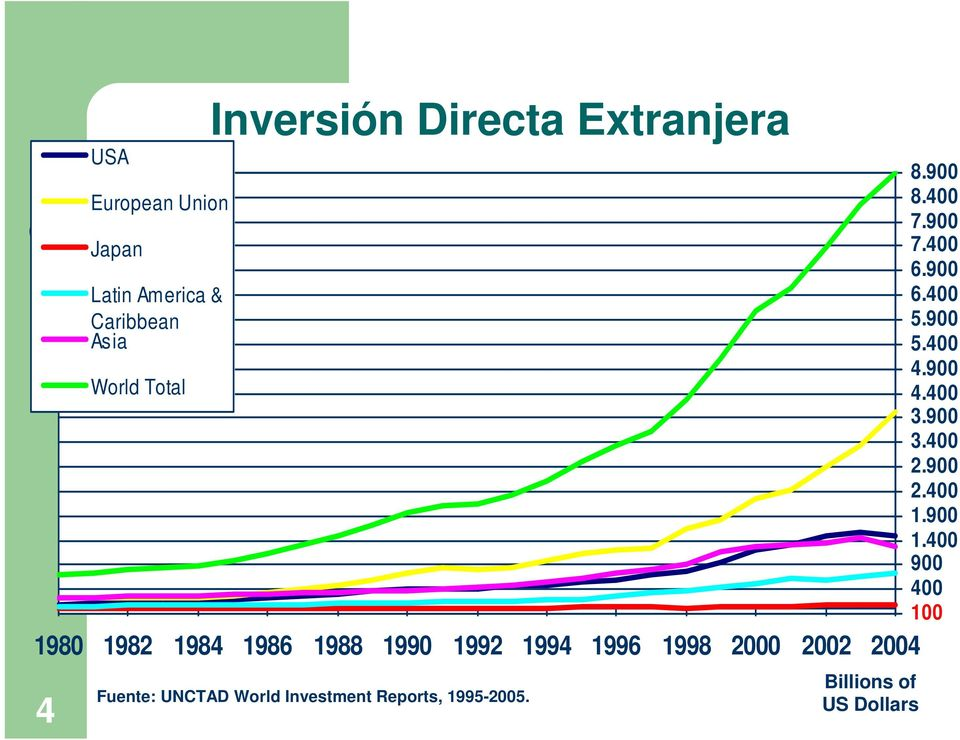 Fuente: UNCTAD World Investment Reports, 1995-2005. Billions of US Dollars 8.900 8.