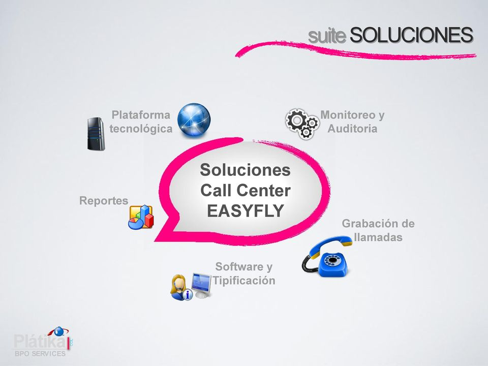 Call Center EASYFLY Software y