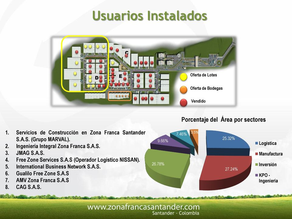 A.S. 4. Free Zone Services S.A.S (Operador Logístico NISSAN). 5. International Business Network S.A.S. 6. Gualilo Free Zone S.