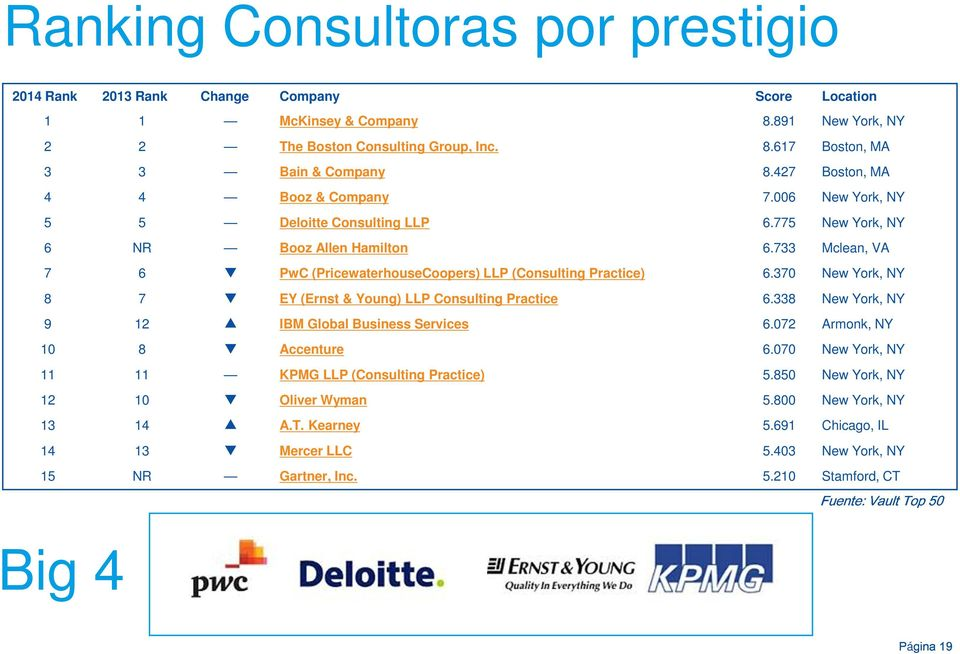 733 Mclean, VA 7 6 PwC (PricewaterhouseCoopers) LLP (Consulting Practice) 6.370 New York, NY 8 7 EY (Ernst & Young) LLP Consulting Practice 6.338 New York, NY 9 12 IBM Global Business Services 6.
