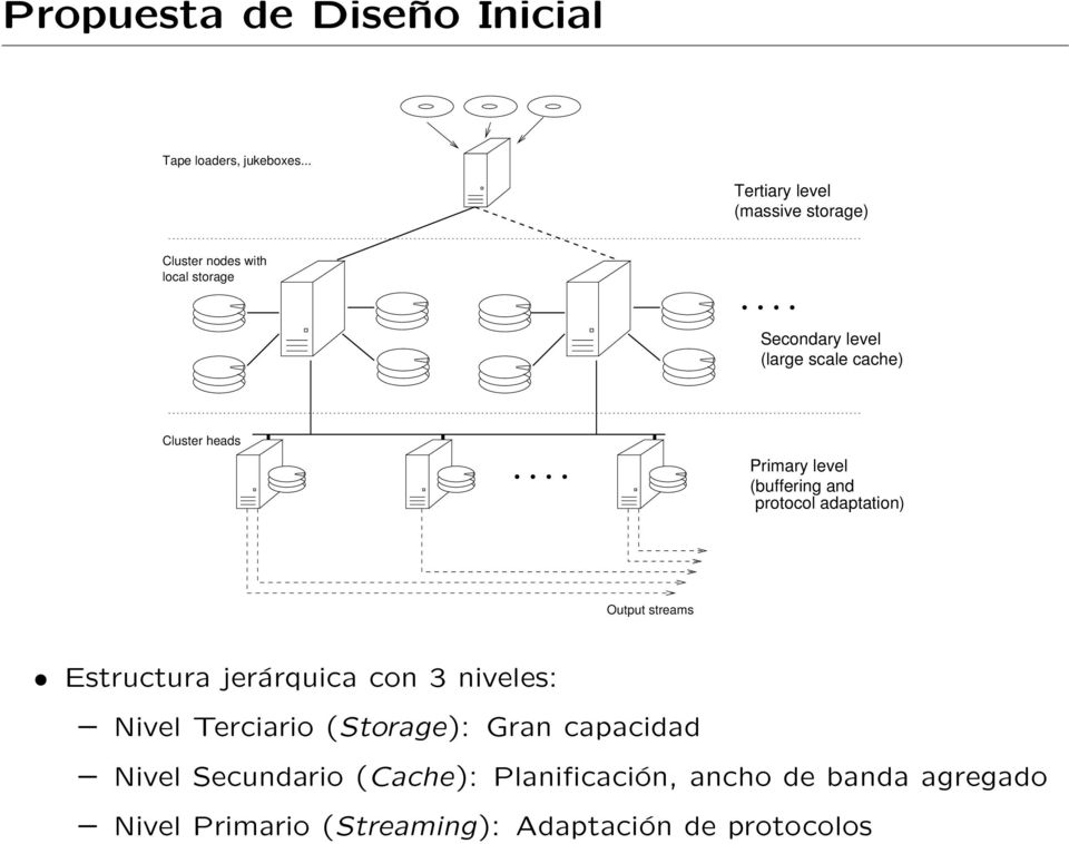 Cluster heads Primary level (buffering and protocol adaptation) Output streams Estructura jerárquica con