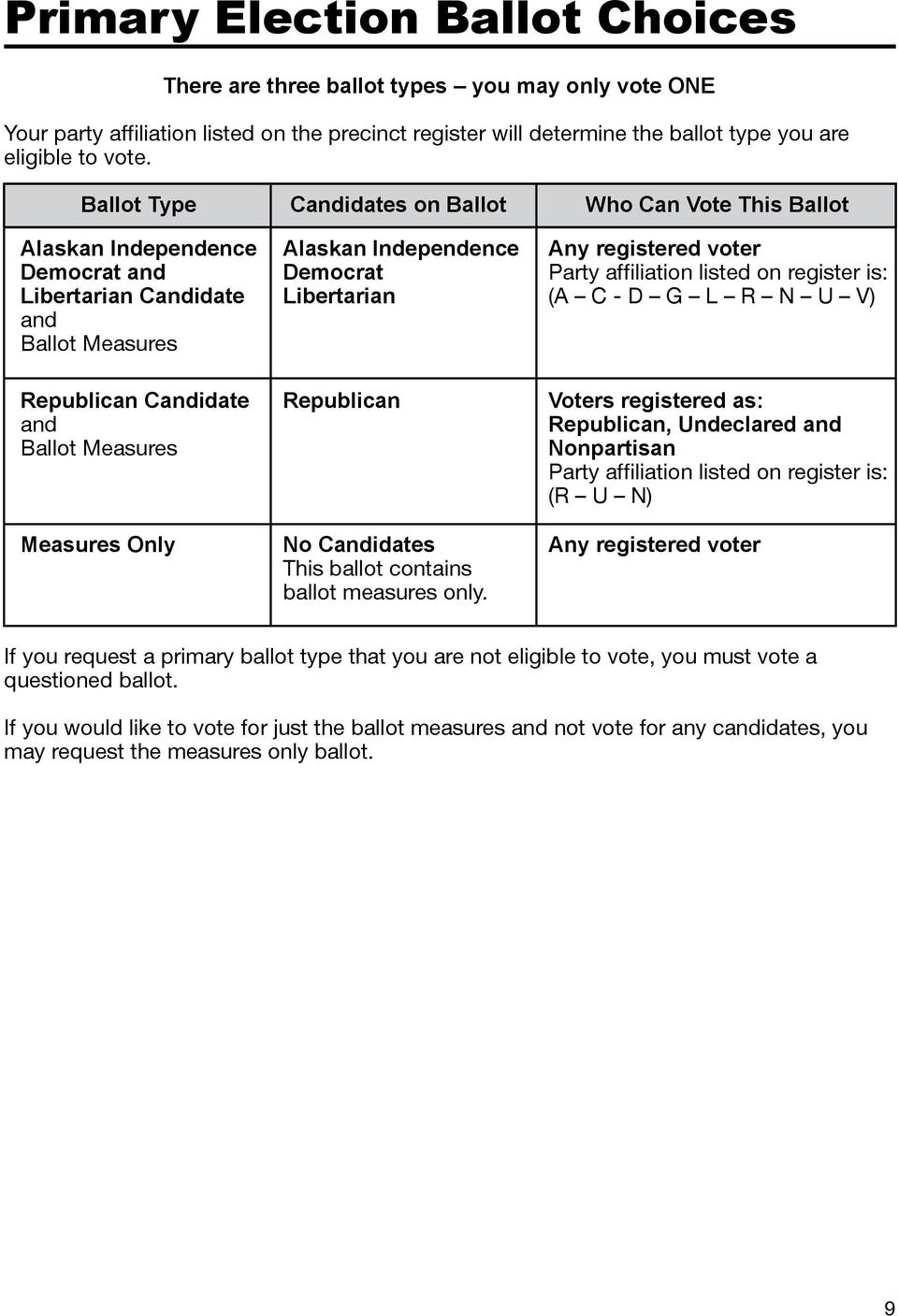 Independence Democrat Libertarian Republican No Candidates This ballot contains ballot measures only.