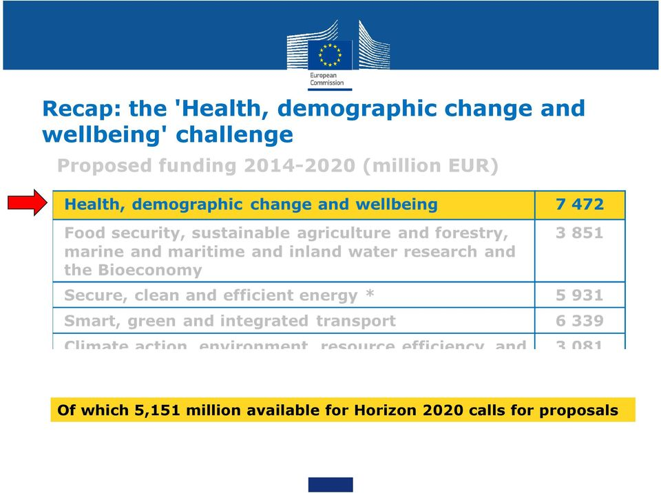 2014-2020 (million EUR) Of which 5,151