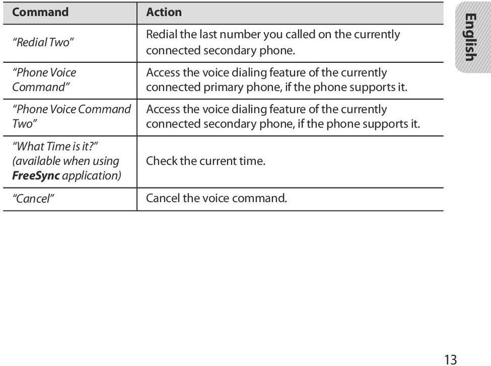 secondary phone. Access the voice dialing feature of the currently connected primary phone, if the phone supports it.