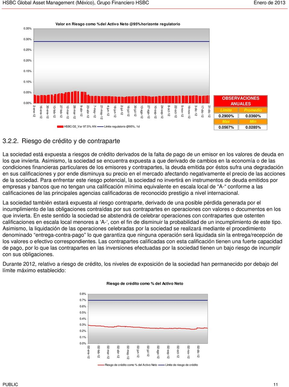 5% AN 13-ago-12 30-jul-12 16-jul-12 2-jul-12 18-jun-12 4-jun-12 21-may-12 Límite regulatorio @95%, 1d 27-ago-12 10-sep-12 24-sep-12 8-oct-12 22-oct-12 5-nov-12 19-nov-12 3-dic-12 17-dic-12 31-dic-12