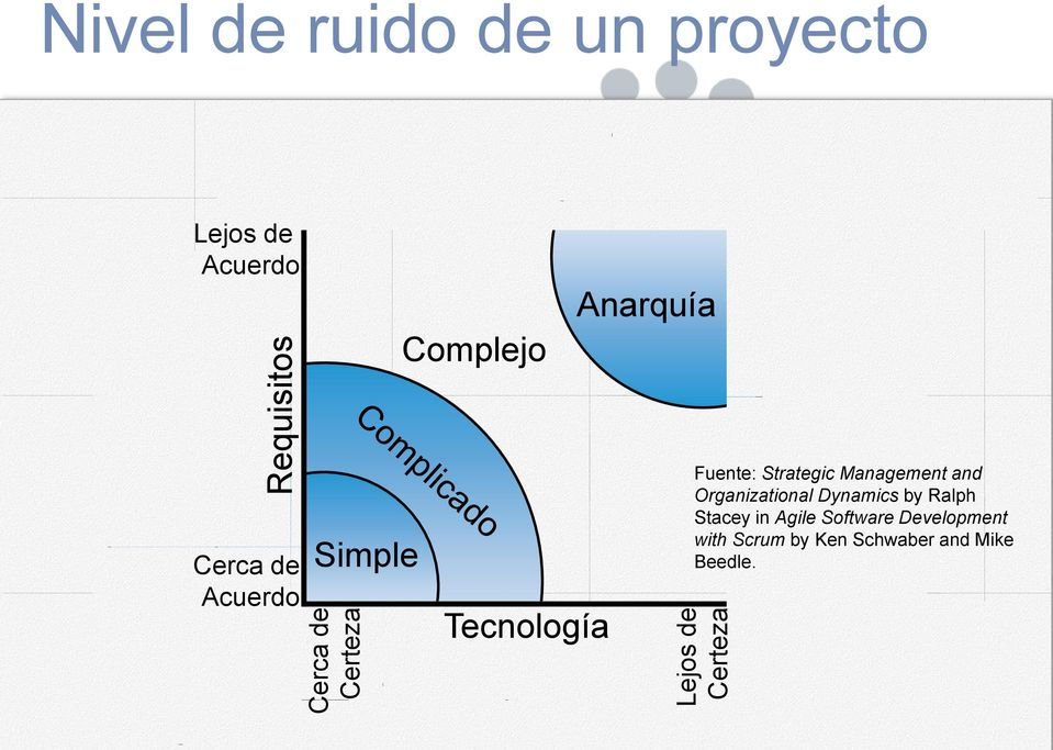 Tecnología Fuente: Strategic Management and Organizational Dynamics by