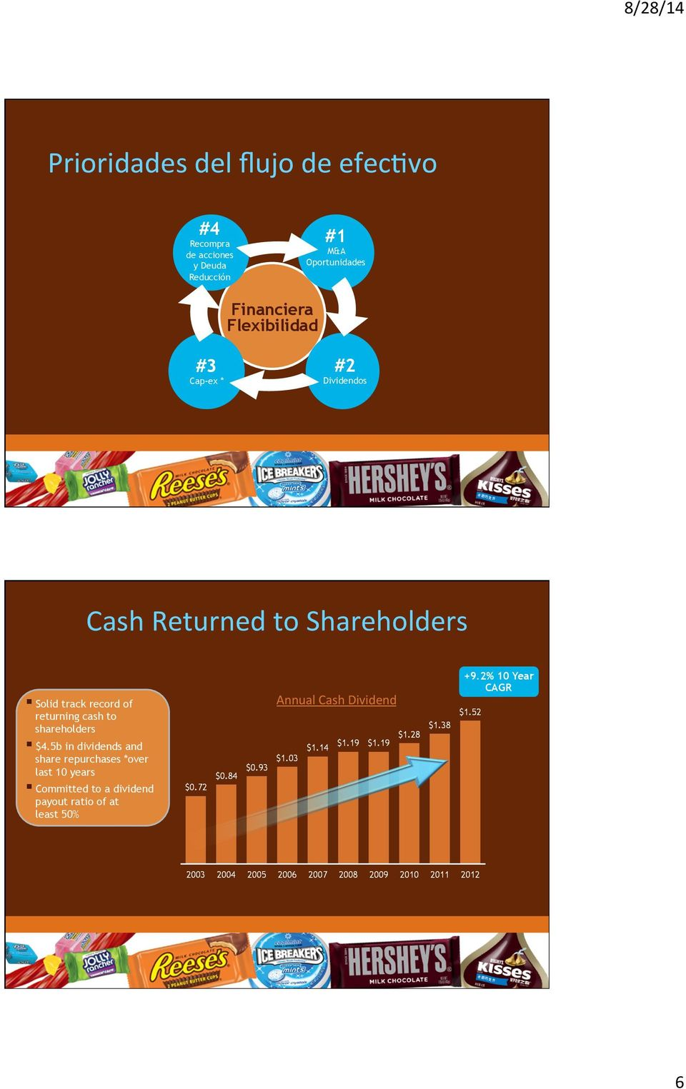 record of returning cash to shareholders $4.