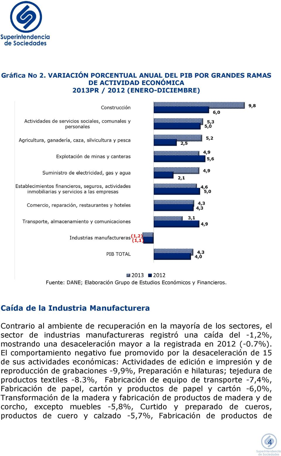 desaceleración mayor a la registrada en 2012 (-0.7%).