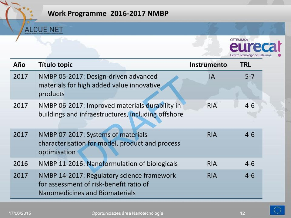 NMBP 07-2017: Systems of materials characterisation for model, product and process optimisation IA 5-7 2016 NMBP 11-2016:
