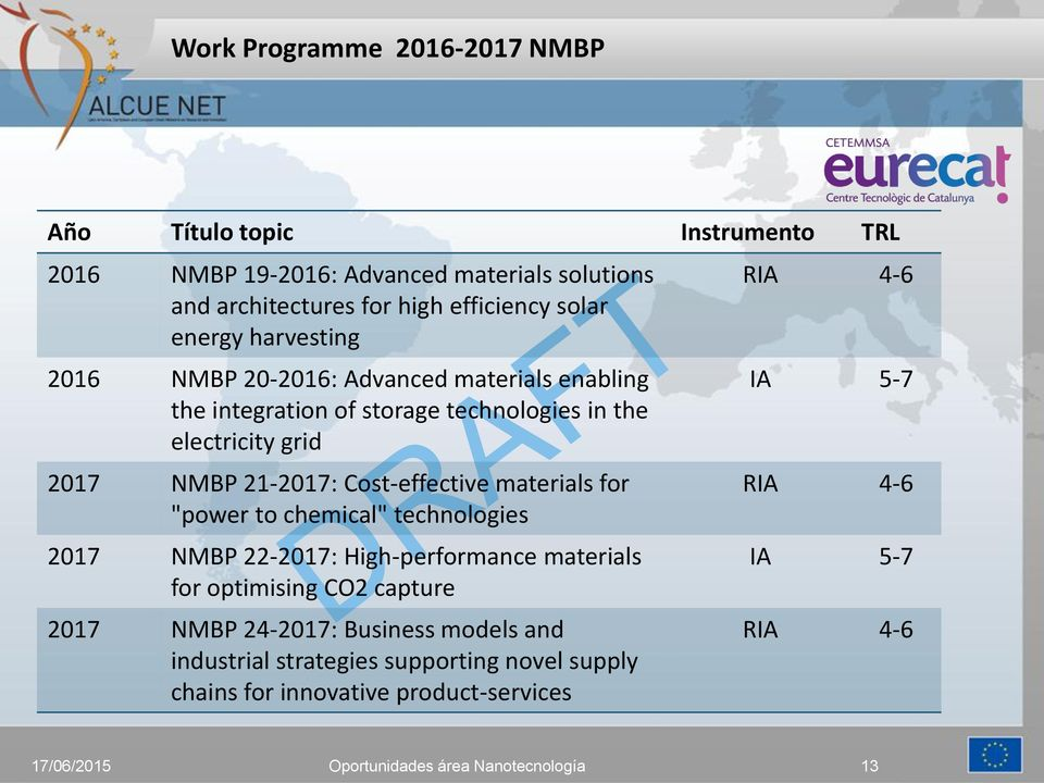 "grid 2017 NMBP 21-2017: Cost-effective materials for ""power to chemical"" technologies 2017 NMBP 22-2017: High-performance materials for"