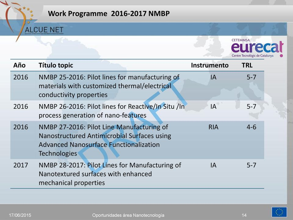 nano-features 2016 NMBP 27-2016: Pilot Line Manufacturing of Nanostructured Antimicrobial Surfaces using Advanced Nanosurface