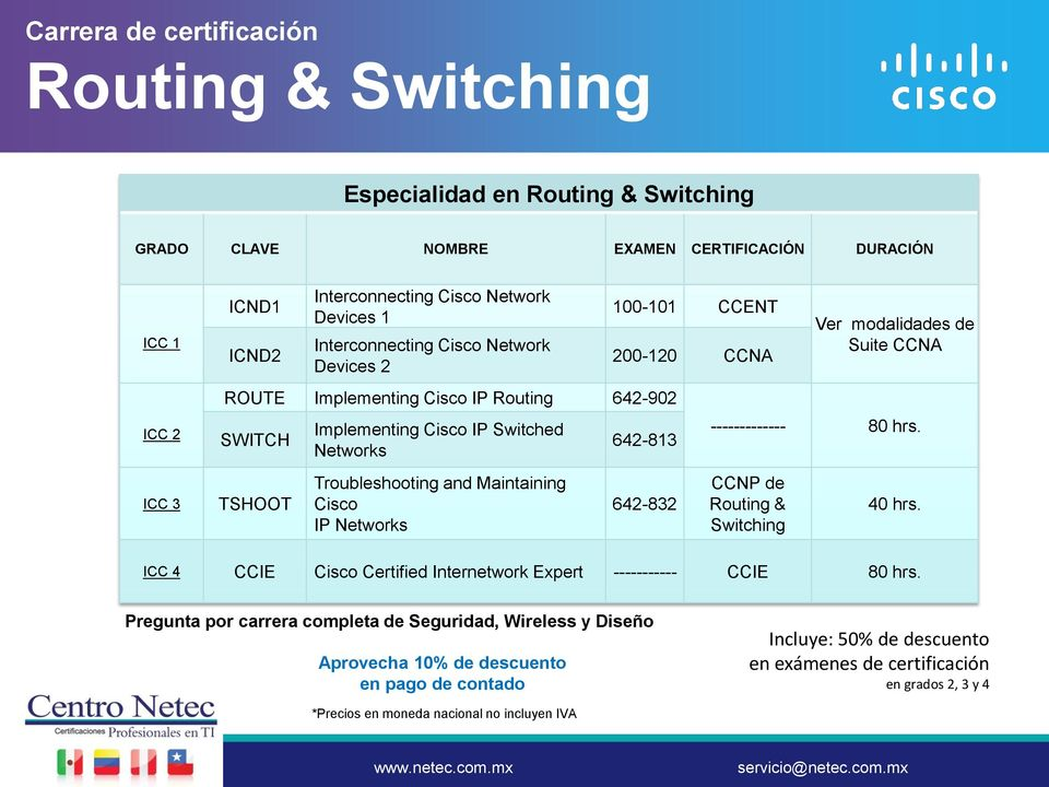 642-813 ------------- 80 hrs. ICC 3 TSHOOT Troubleshooting and Maintaining Cisco IP Networks 642-832 CCNP de Routing & Switching 40 hrs.
