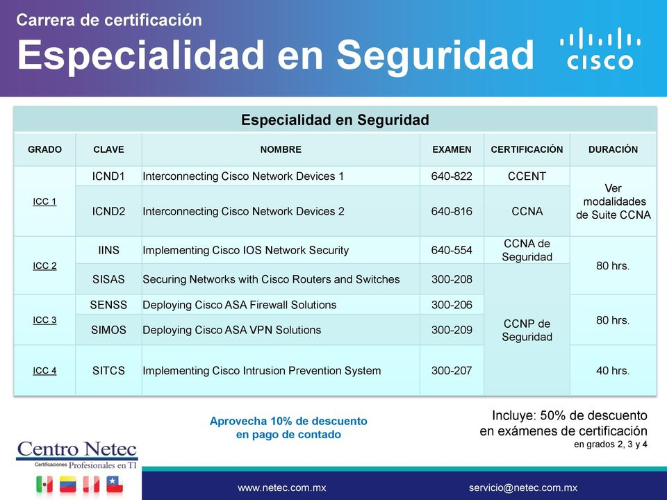 Routers and Switches 300-208 CCNA de Seguridad 80 hrs. SENSS Deploying Cisco ASA Firewall Solutions 300-206 ICC 3 SIMOS Deploying Cisco ASA VPN Solutions 300-209 CCNP de Seguridad 80 hrs.