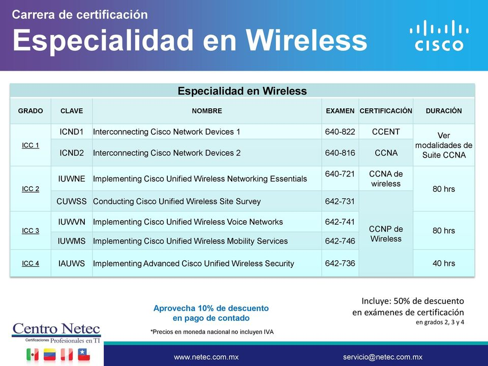 wireless Ver modalidades de Suite CCNA 80 hrs ICC 3 IUWVN Implementing Cisco Unified Wireless Voice Networks 642-741 IUWMS Implementing Cisco Unified Wireless Mobility Services 642-746 CCNP de