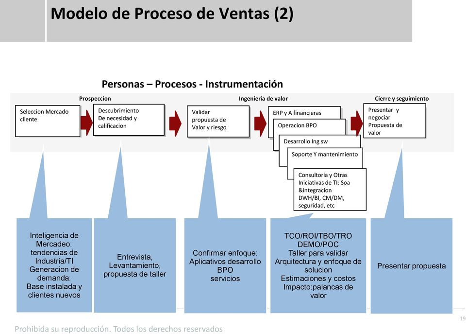Understand Marketplace For The Product Concept Consultoria y Otras Iniciativas de TI: Soa &integracion DWH/BI, CM/DM, seguridad, etc Inteligencia de Mercadeo: tendencias de Industria/TI Generacion de