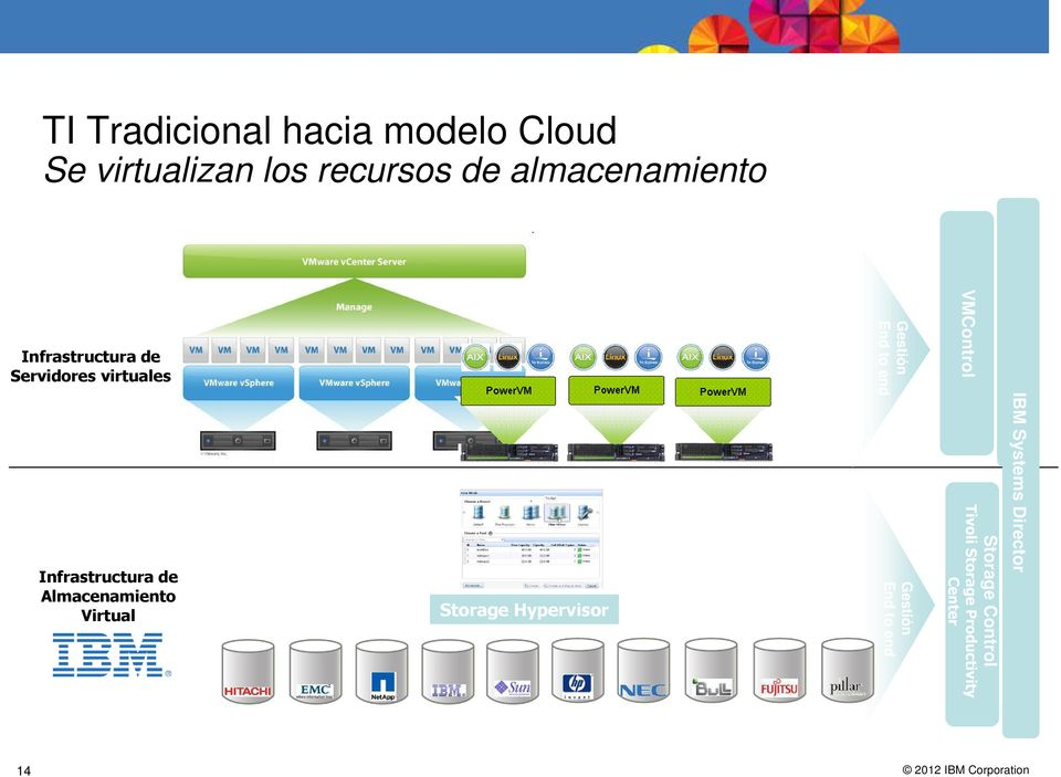 Infrastructura Now, Almacenamiento consider doing the same for the storage infrastructure.