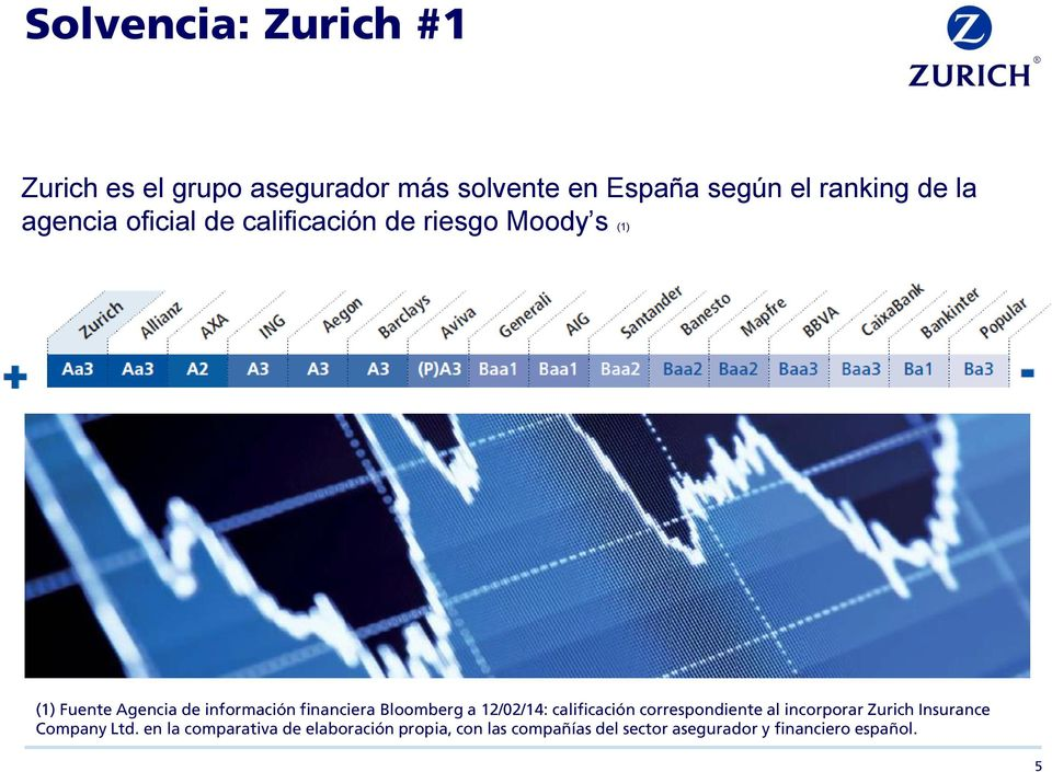 Bloomberg a 12/02/14: calificación correspondiente al incorporar Zurich Insurance Company Ltd.