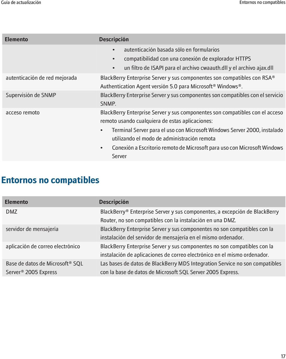 0 para Microsoft Windows. BlackBerry Enterprise Server y sus componentes son compatibles con el servicio SNMP.