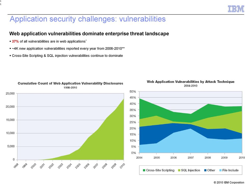 are in web applications * ~4K new application vulnerabilities reported every