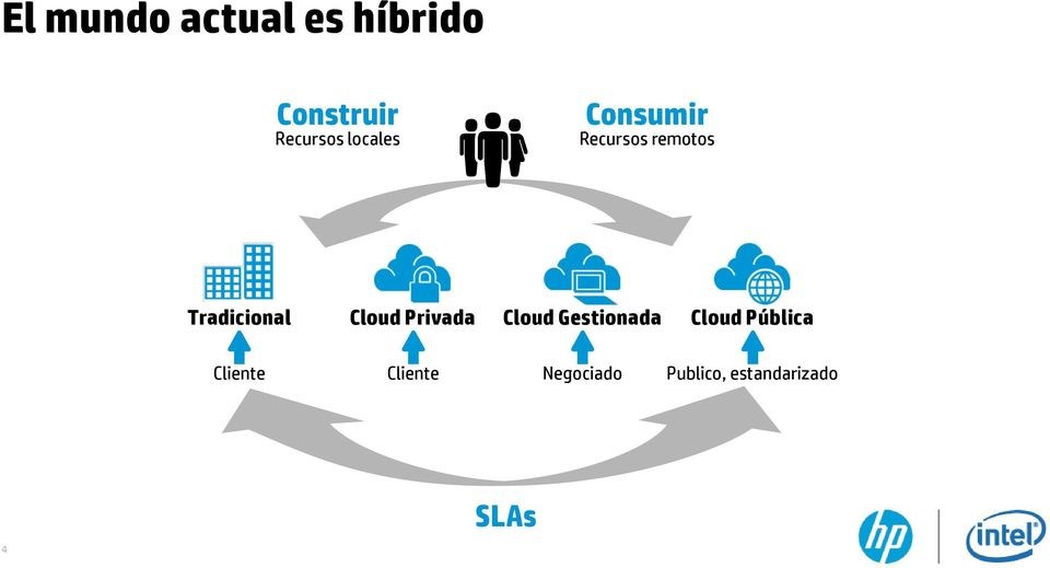 Cloud Privada Cloud Gestionada Cloud Pública