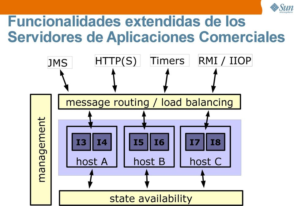 Timers management message routing / load balancing