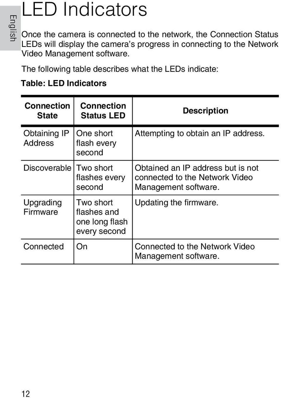 The following table describes what the LEDs indicate: Table: LED Indicators Connection State Connection Status LED Description Obtaining IP Address One short flash every