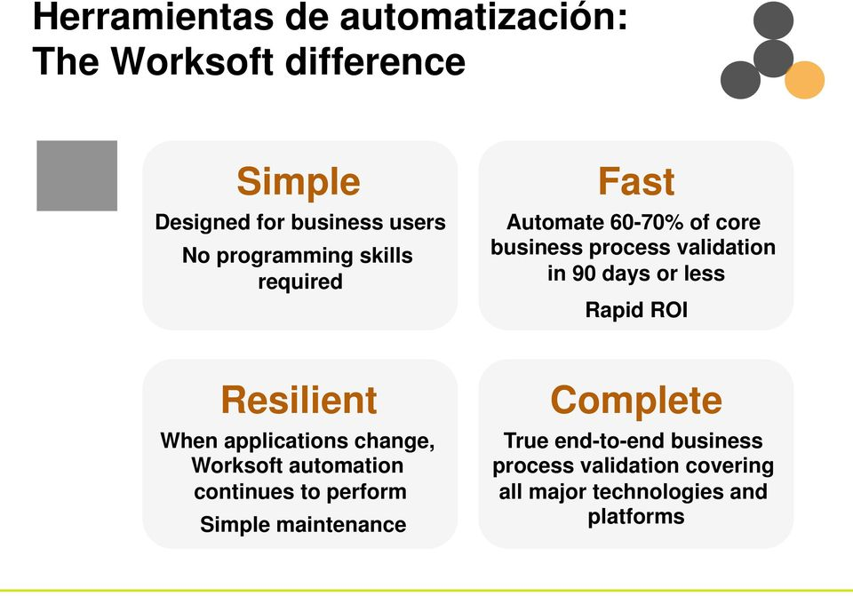 less Rapid ROI Resilient When applications change, Worksoft automation continues to perform Simple